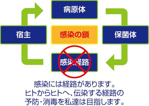 衛生管理の目的は感染予防
